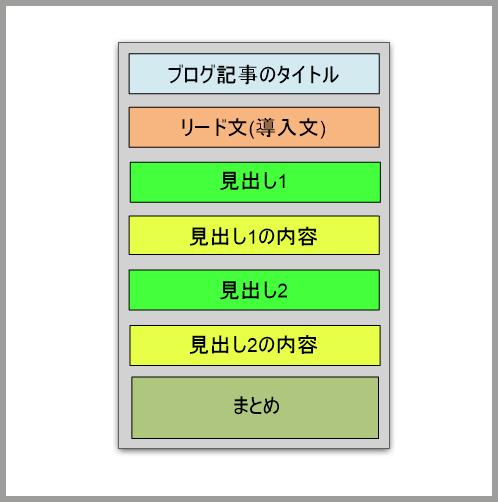 iPhotoDrawで作ったブログ記事の説明用の図のサンプル画像